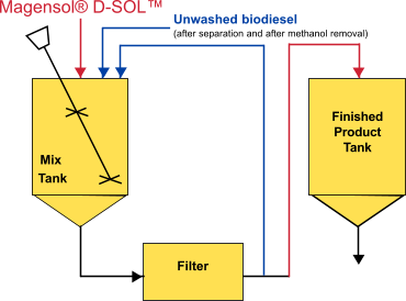 schemat filtracji Dsol